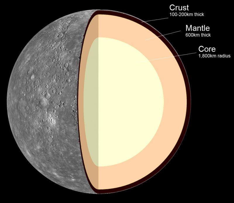 Struktur Planet Merkurius