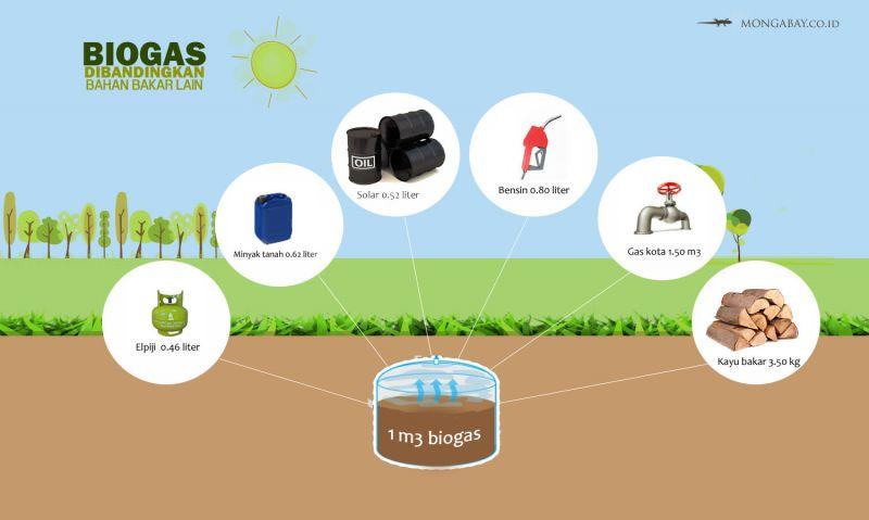 energi biogas