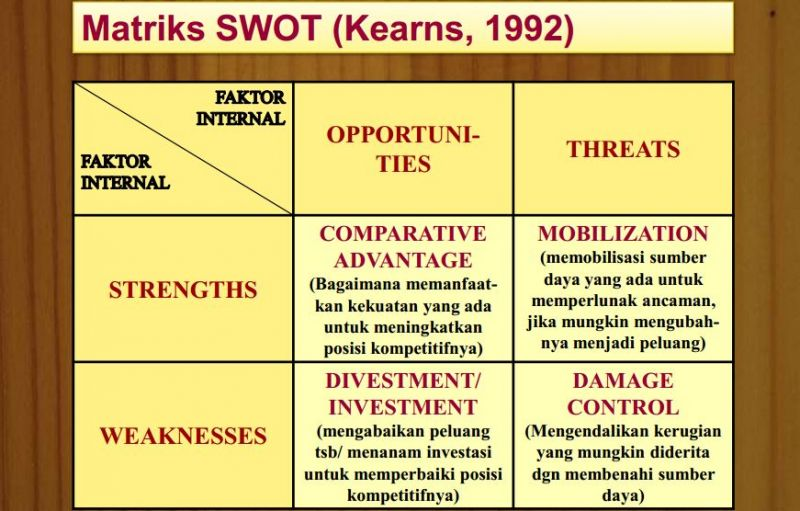 analisis SWOT kearns