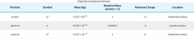 table properties of subatomic prarticles