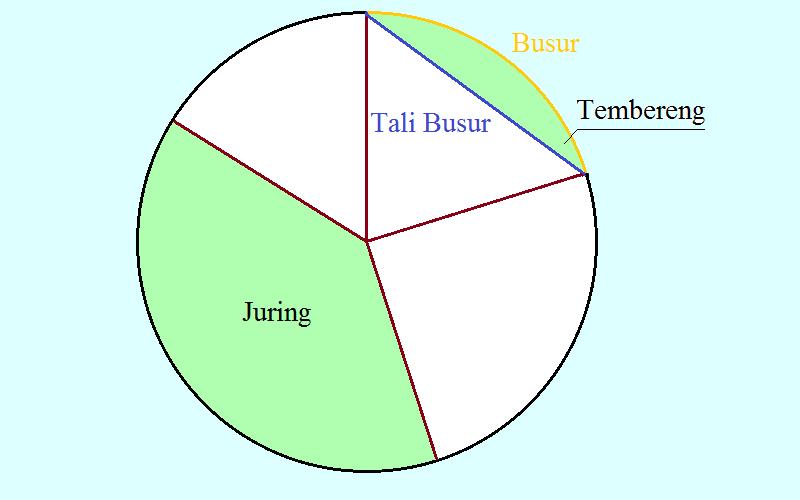 Busur, Tali Busur, Tembereng, juring Lingkaran