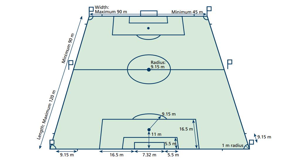 Mengenal Olahraga Sepak Bola Sejarah Aturan Posisi Ukuran Lapangan